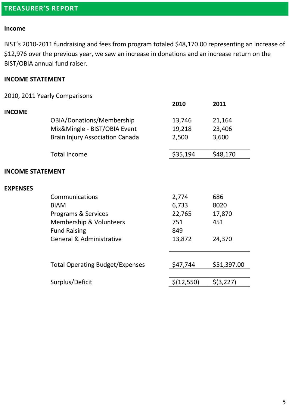 INCOME STATEMENT 2010, 2011 Yearly Comparisons INCOME INCOME STATEMENT 2010 2011 OBIA/Donations/Membership 13,746 21,164 Mix&Mingle - BIST/OBIA Event 19,218 23,406 Brain Injury