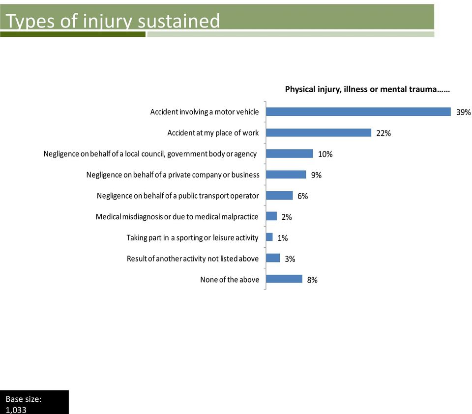 company or business 9% 10% Negligence on behalf of a public transport operator 6% Medical misdiagnosis or due to medical