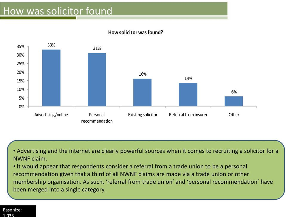 and the internet are clearly powerful sources when it comes to recruiting a solicitor for a NWNF claim.