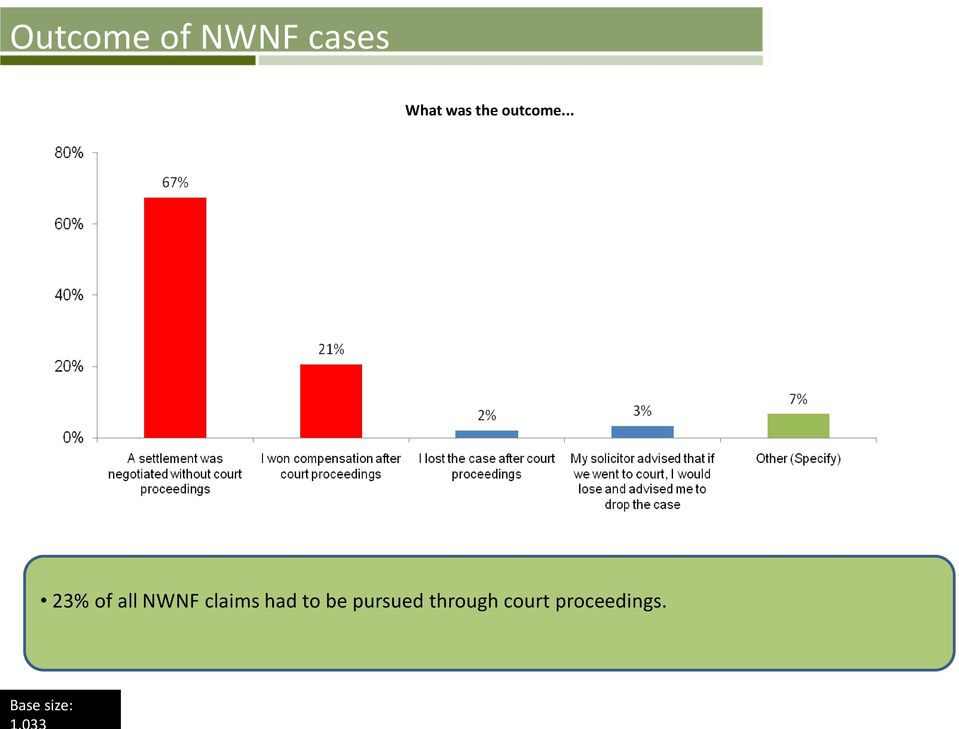 .. 23% of all NWNF claims