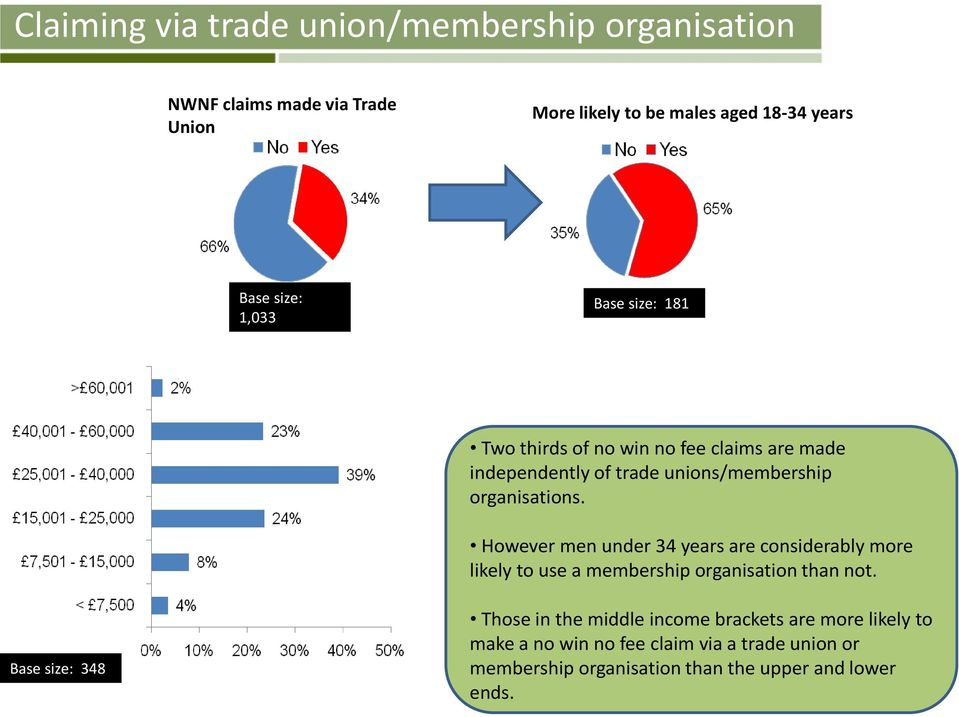 However men under 34 years are considerably more likely to use a membership organisation than not.