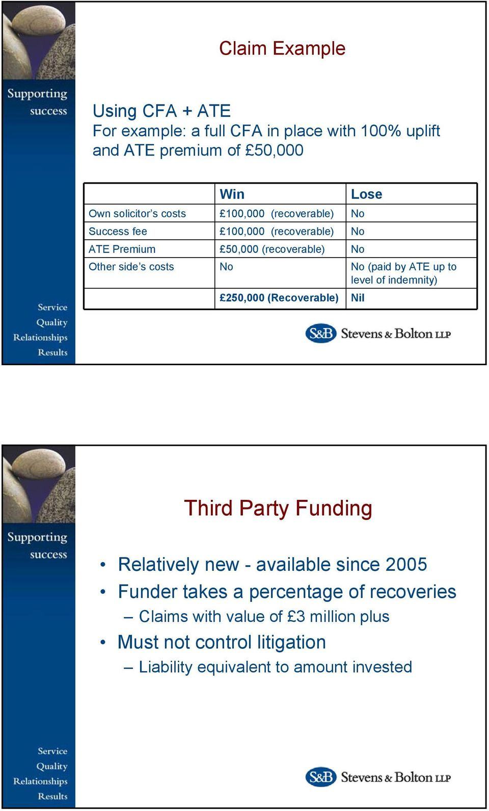 (paid by ATE up to level of indemnity) 250,000 (Recoverable) Nil Third Party Funding Relatively new - available since 2005 Funder