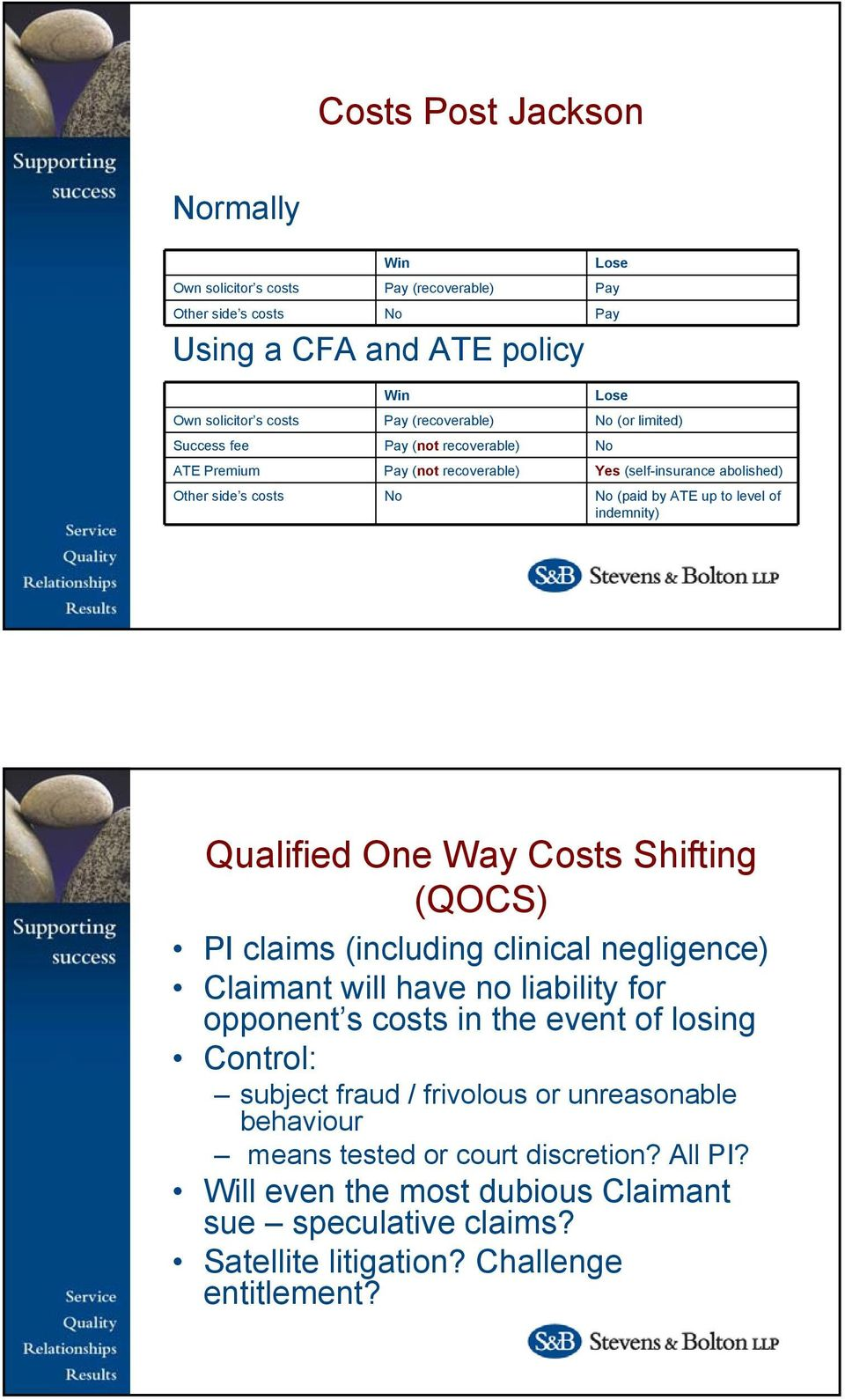 Qualified One Way Costs Shifting (QOCS) PI claims (including clinical negligence) Claimant will have no liability for opponent s costs in the event of losing Control: subject fraud /