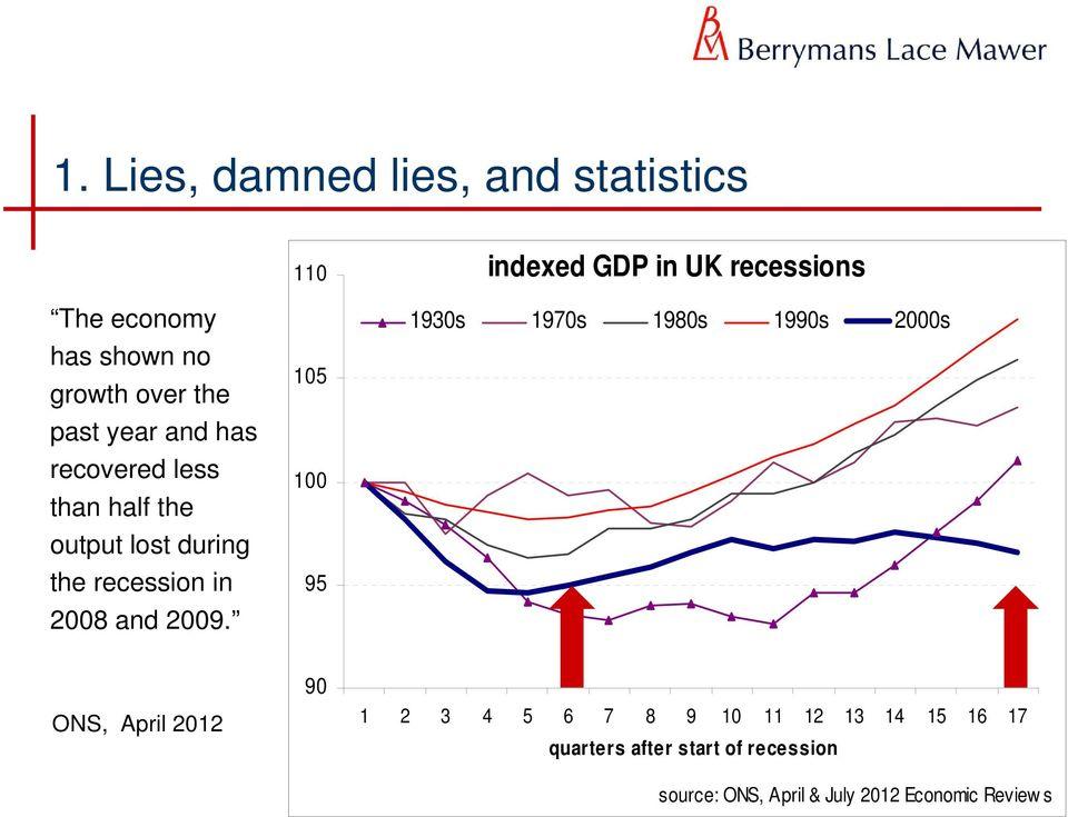 110 105 100 95 indexed GDP in UK recessions 1930s 1970s 1980s 1990s 2000s ONS, April 2012 90 1 2 3
