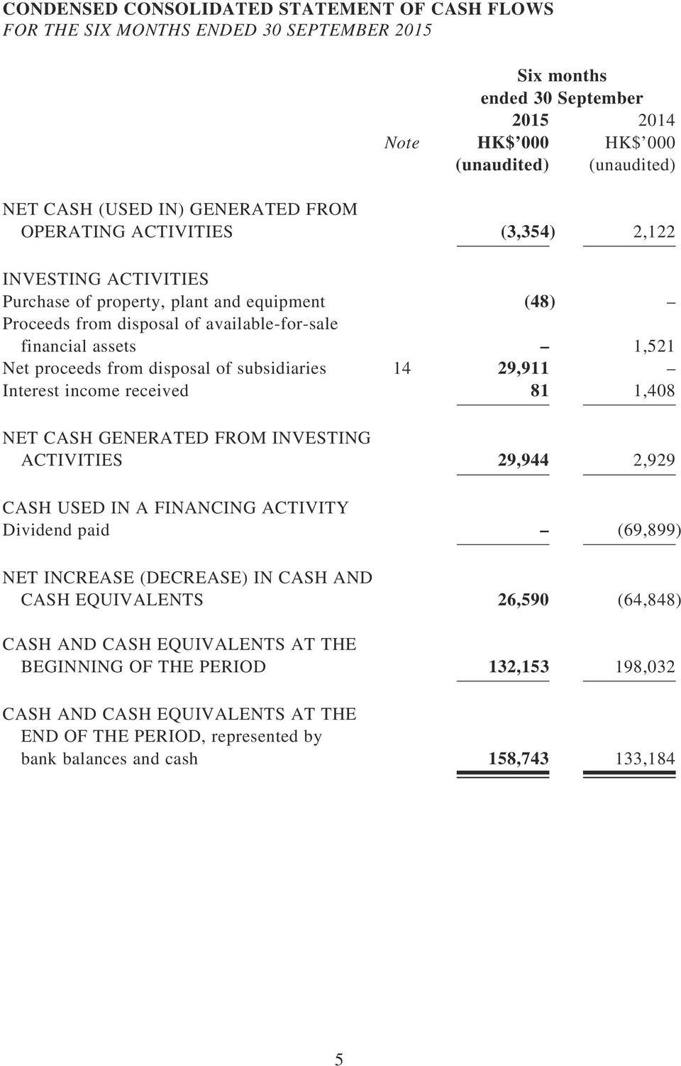 subsidiaries 14 29,911 Interest income received 81 1,408 NET CASH GENERATED FROM INVESTING ACTIVITIES 29,944 2,929 CASH USED IN A FINANCING ACTIVITY Dividend paid (69,899) NET INCREASE (DECREASE) IN