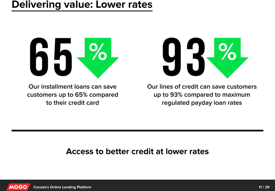 of credit can save customers up to 93% compared to maximum