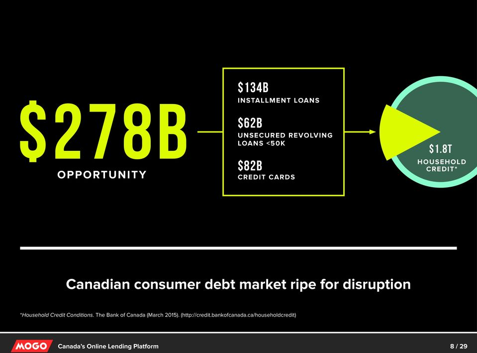 8T HOUSEHOLD CREDIT* Canadian consumer debt market ripe for disruption