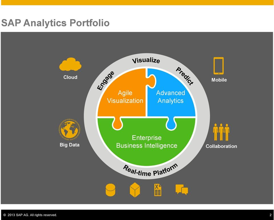 Advanced Analytics Big Data Enterprise Business