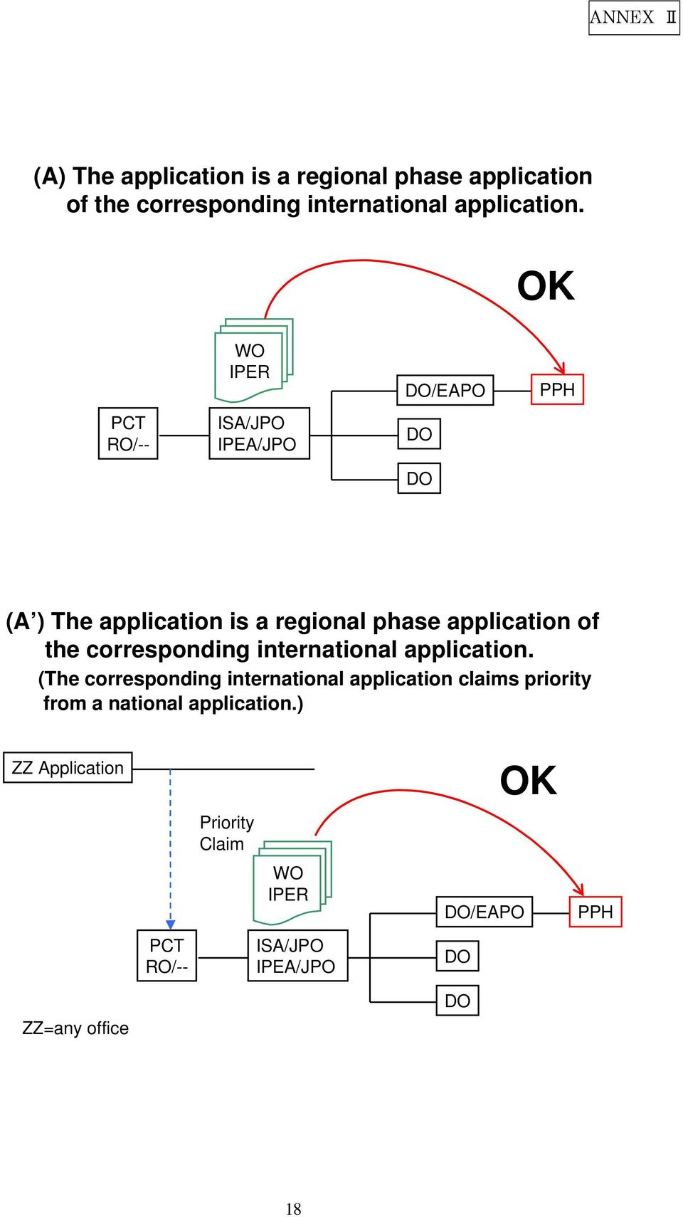 /EAPO (A ) The application is a regional phase application of the corresponding  (The