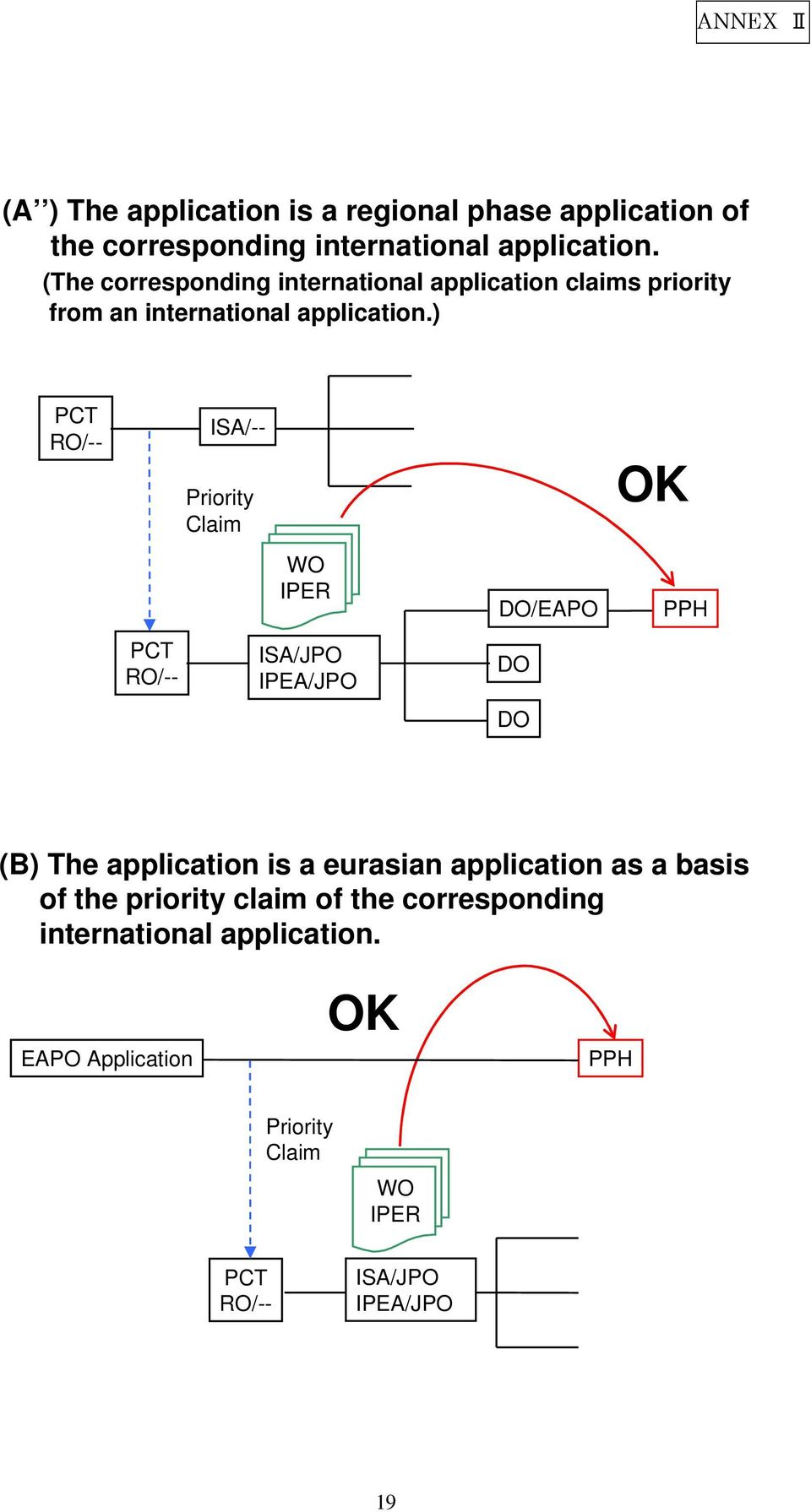 (The corresponding international application claims priority from an ) ISA/-- /EAPO