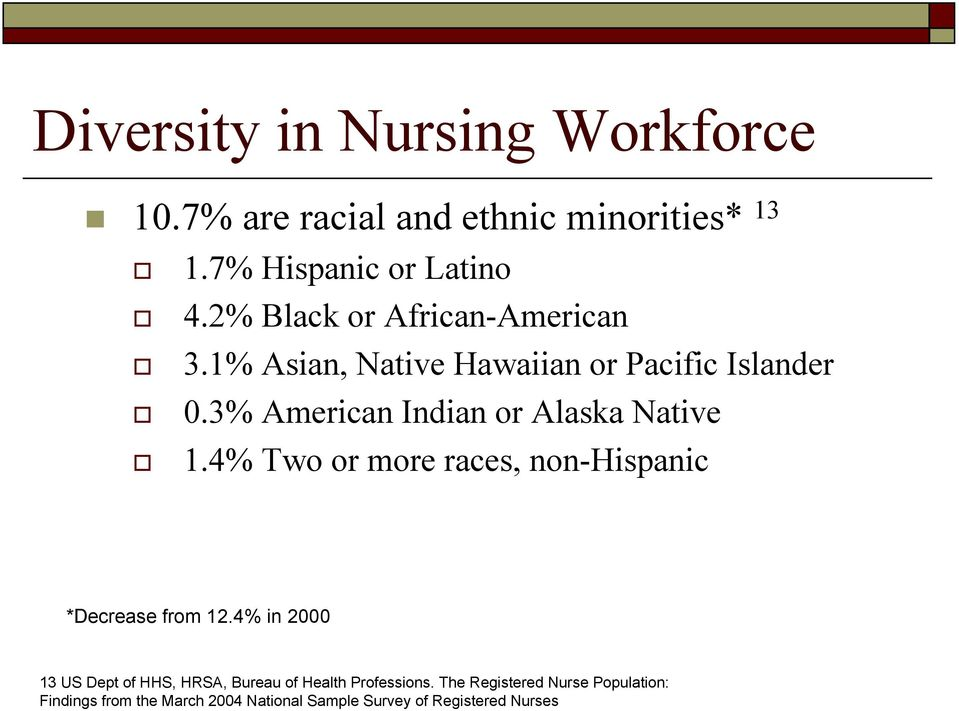 3% American Indian or Alaska Native 1.4% Two or more races, non-hispanic *Decrease from 12.