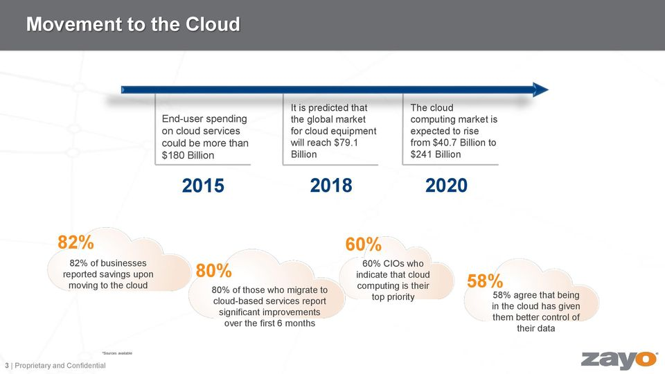 7 Billion to $241 Billion 2020 82% 60% 82% of businesses reported savings upon moving to the cloud 80% 80% of those who migrate to cloud-based services report