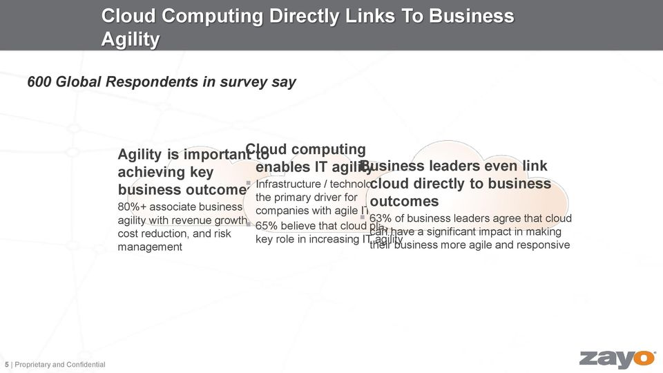 business outcomes companies with agile IT agility with revenue growth, 63% of business leaders agree that cloud 65% believe that cloud plays a cost