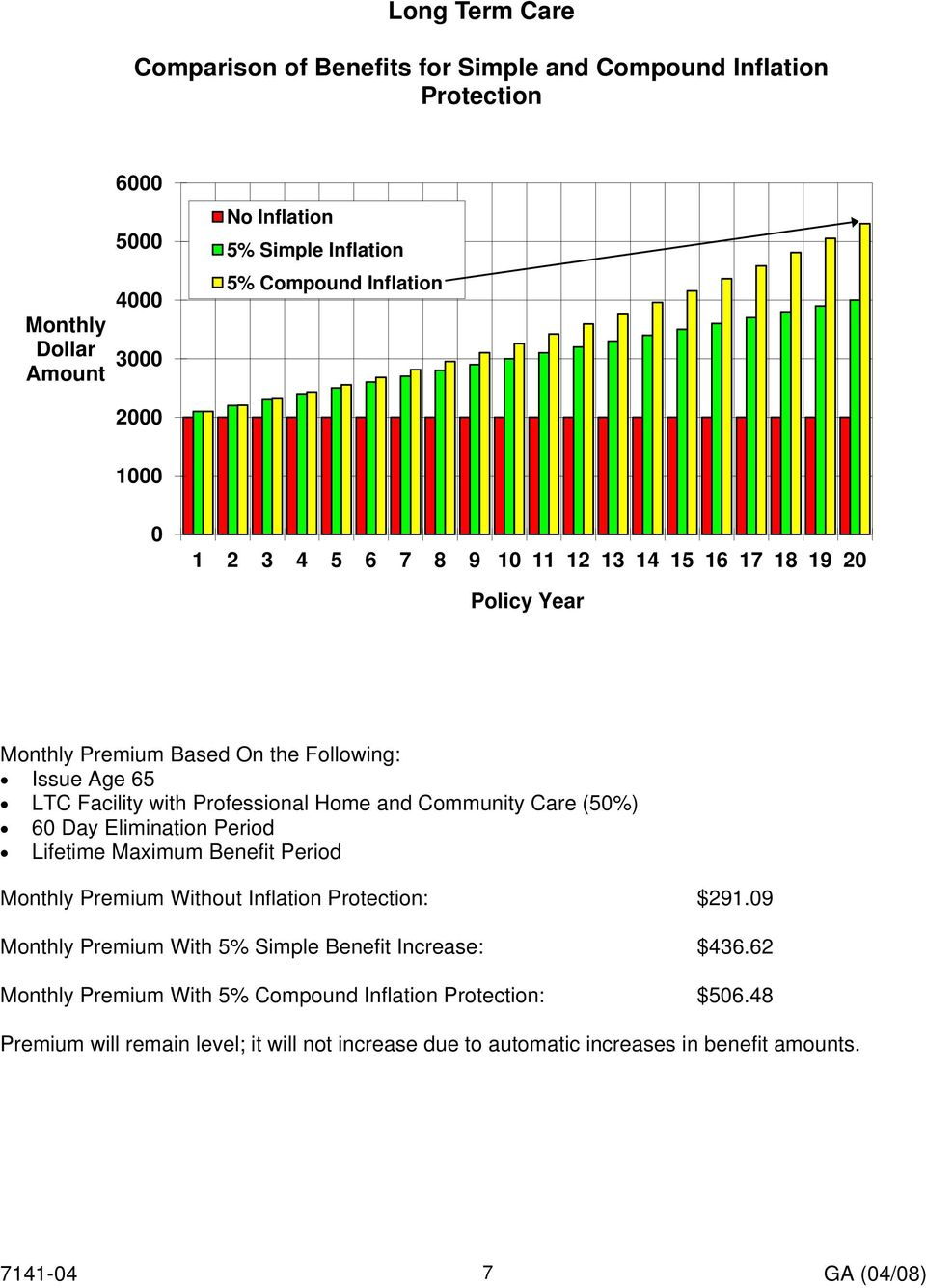 and Community Care (50%) 60 Day Elimination Period Lifetime Maximum Benefit Period Monthly Premium Without Inflation Protection: $291.