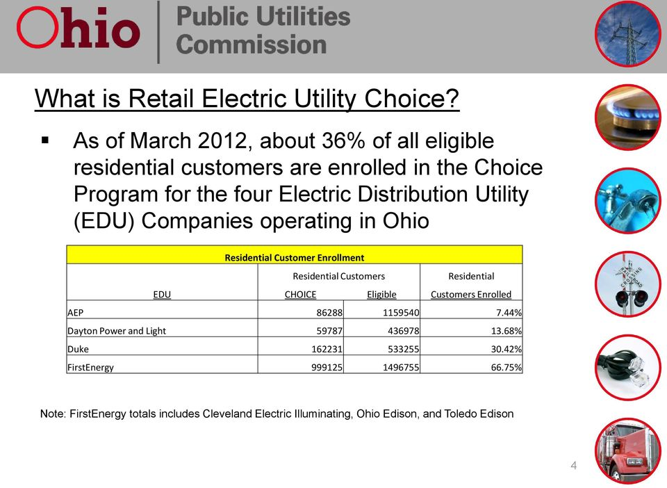 Utility (EDU) Companies operating in Ohio Residential Customer Enrollment Residential Customers Residential EDU CHOICE Eligible Customers