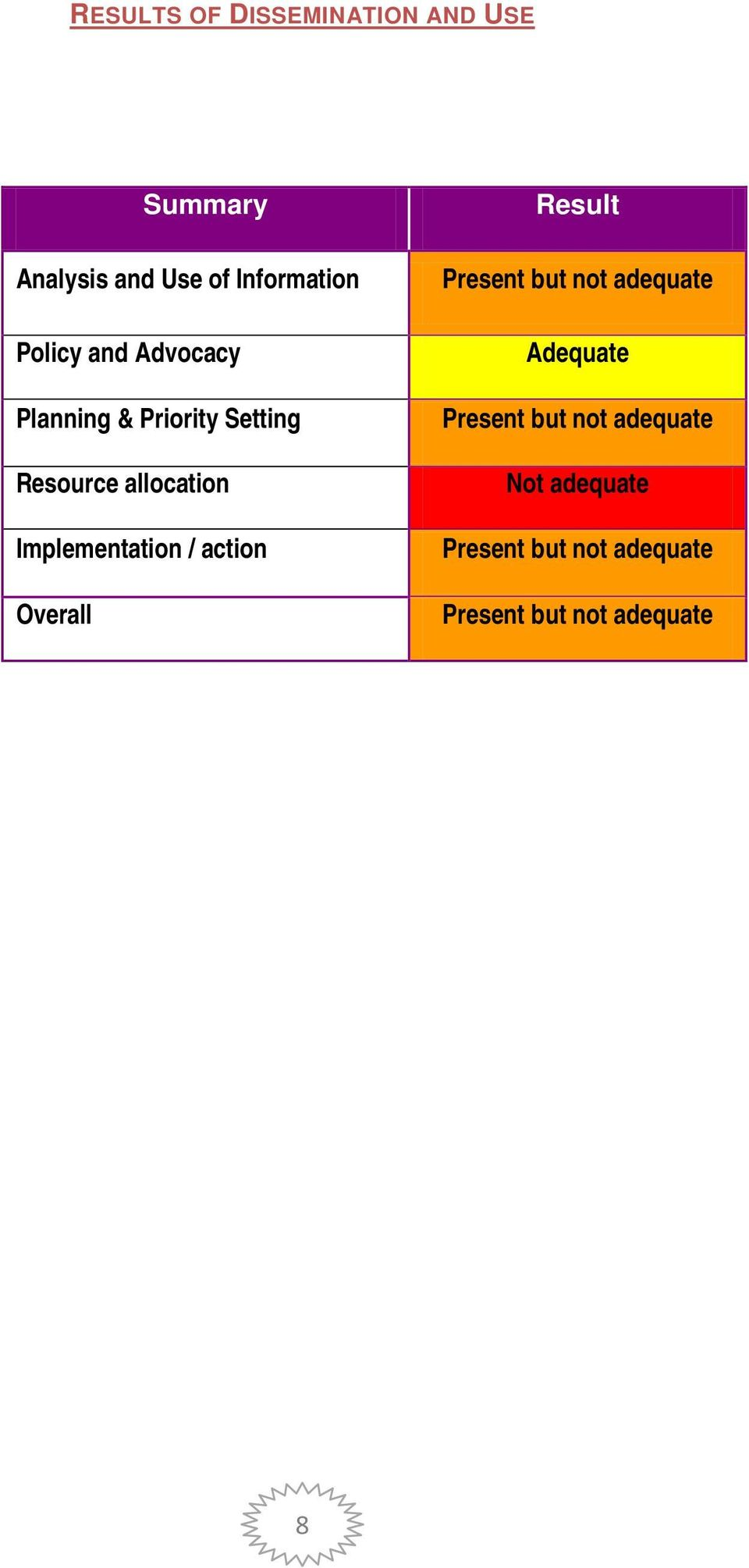Implementation / action Overall Result Present but not adequate Adequate