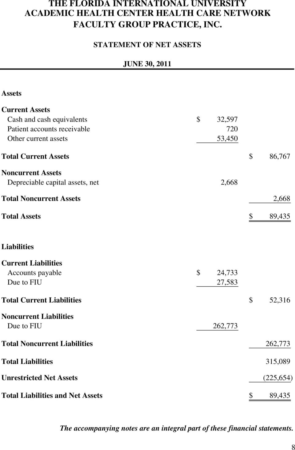 Accounts payable $ 24,733 Due to FIU 27,583 Total Current Liabilities $ 52,316 Noncurrent Liabilities Due to FIU 262,773 Total Noncurrent Liabilities 262,773 Total