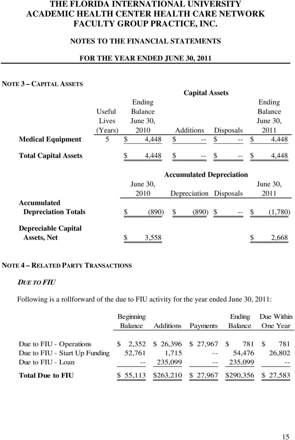 Totals $ (890) $ (890) $ -- $ (1,780) Depreciable Capital Assets, Net $ 3,558 $ 2,668 NOTE 4 RELATED PARTY TRANSACTIONS DUE TO FIU Following is a rollforward of the due to FIU activity for the year