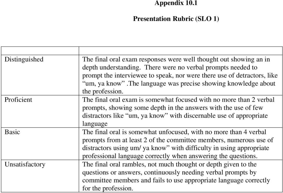 The final oral exam is somewhat focused with no more than 2 verbal prompts, showing some depth in the answers with the use of few distractors like um, ya know with discernable use of appropriate
