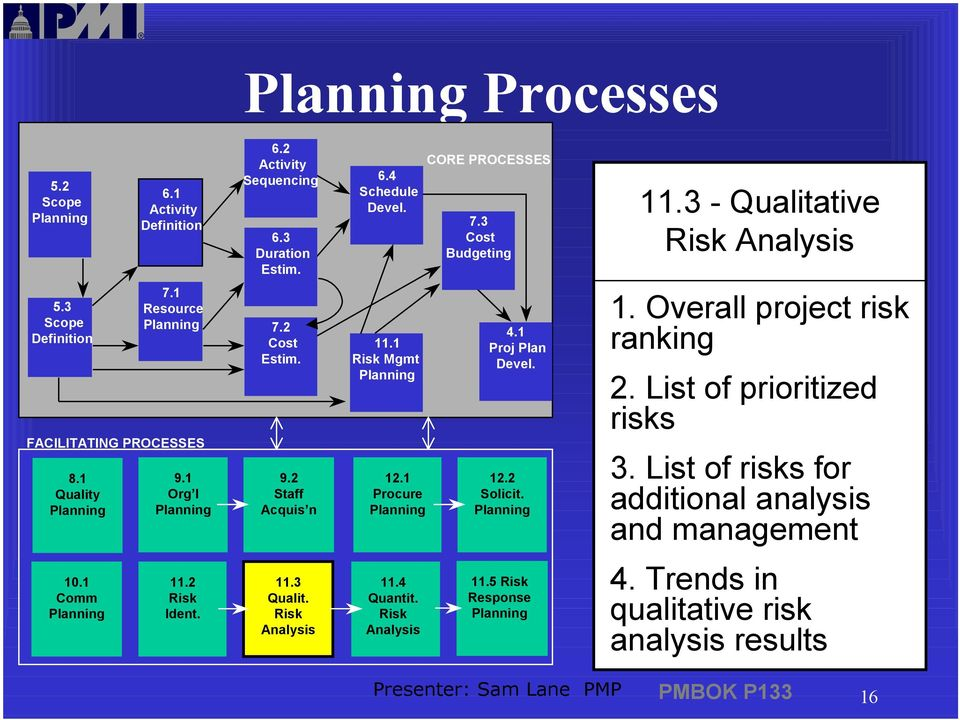 1 Risk Mgmt 12.1 Procure 4.1 Proj Plan Devel. 12.2 Solicit. 1. Overall project risk ranking 2. List of prioritized risks 3.