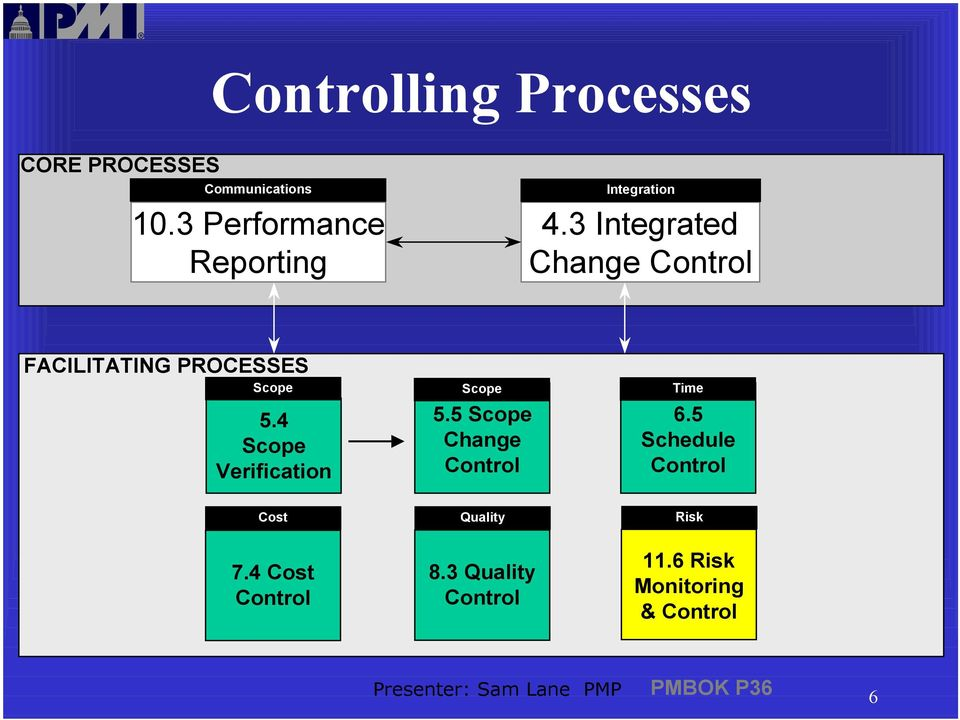 3 Integrated Change Control FACILITATING PROCESSES Scope 5.