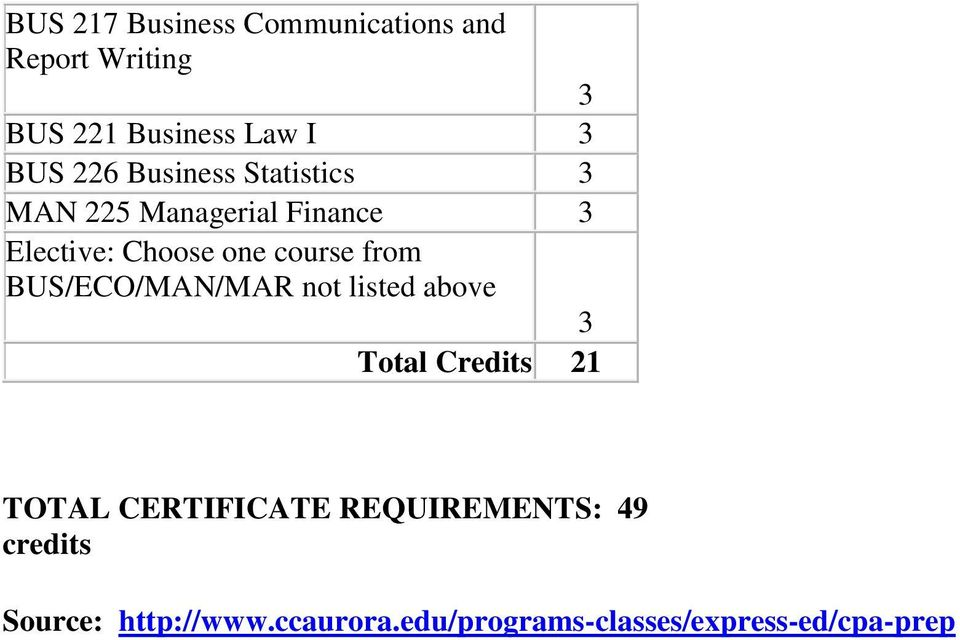 from BUS/ECO/MAN/MAR not listed above 3 Total Credits 21 TOTAL CERTIFICATE