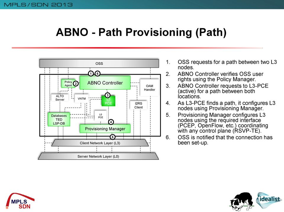 ABNO Controller requests to L3-PCE (active) for a path between both locations. 4. As L3-PCE finds a path, it configures L3 nodes using Provisioning Manager. 5.