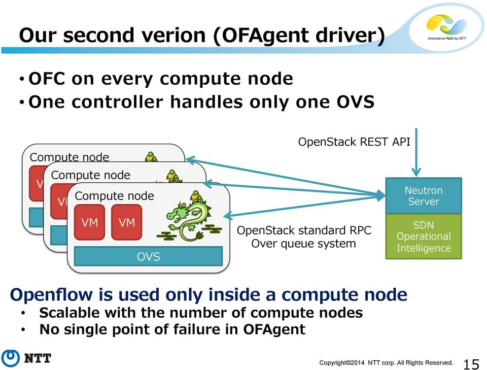standard RPC Over queue system Neutron Server SDN Operational Intelligence Openflow is used only
