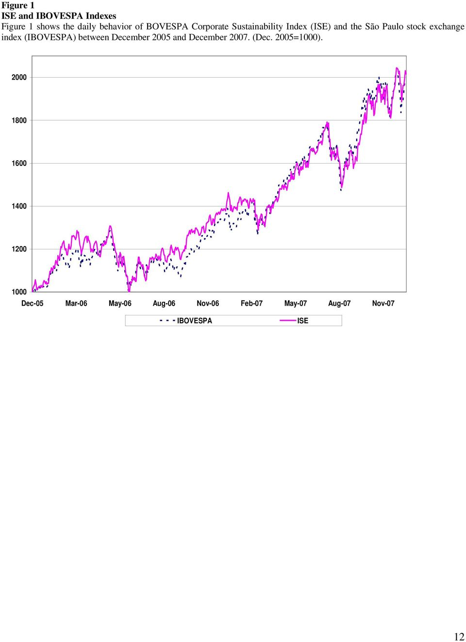 (IBOVESPA) between December 2005 and December 2007. (Dec. 2005=1000).