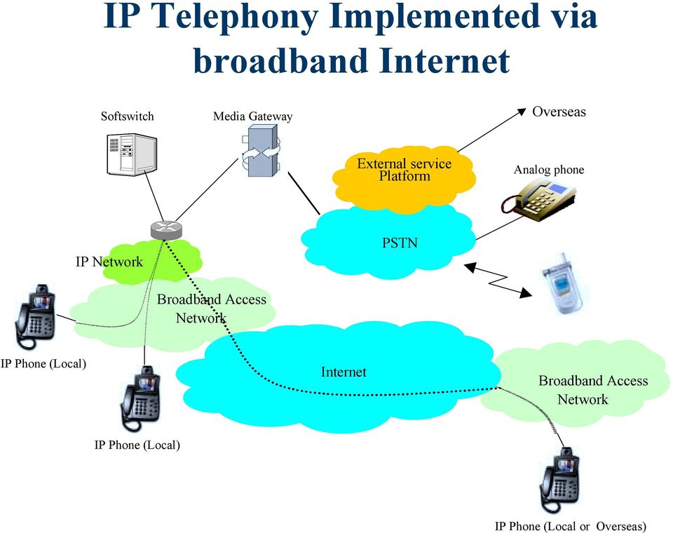 Network PSTN Broadband Access Network IP Phone (Local) Internet