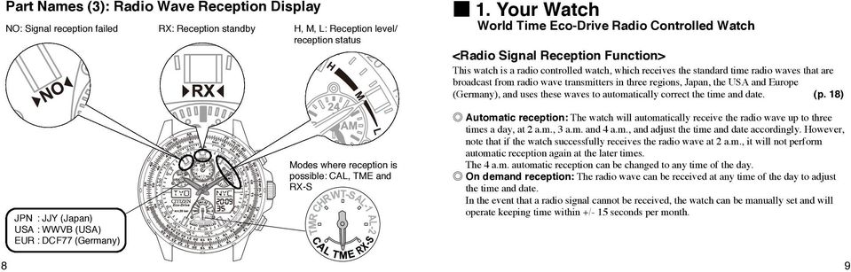 radio wave transmitters in three regions, Japan, the USA and Europe (Germany), and uses these waves to automatically correct the time and date. (p.