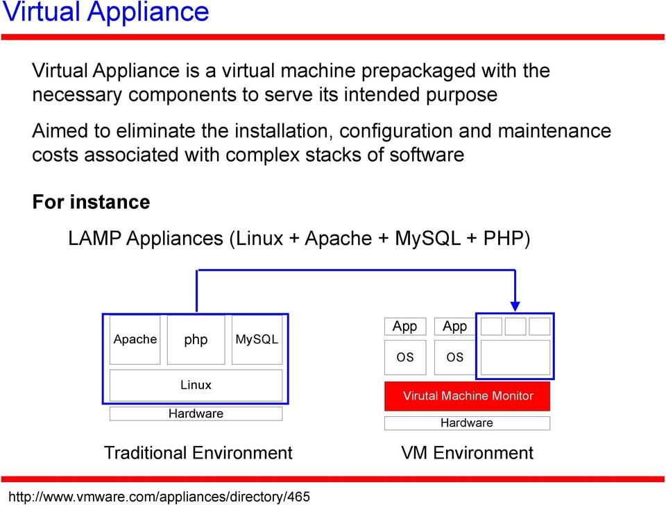 stacks of software For instance LAMP Appliances (Linux + Apache + MySQL + PHP) Apache php MySQL Linux Hardware