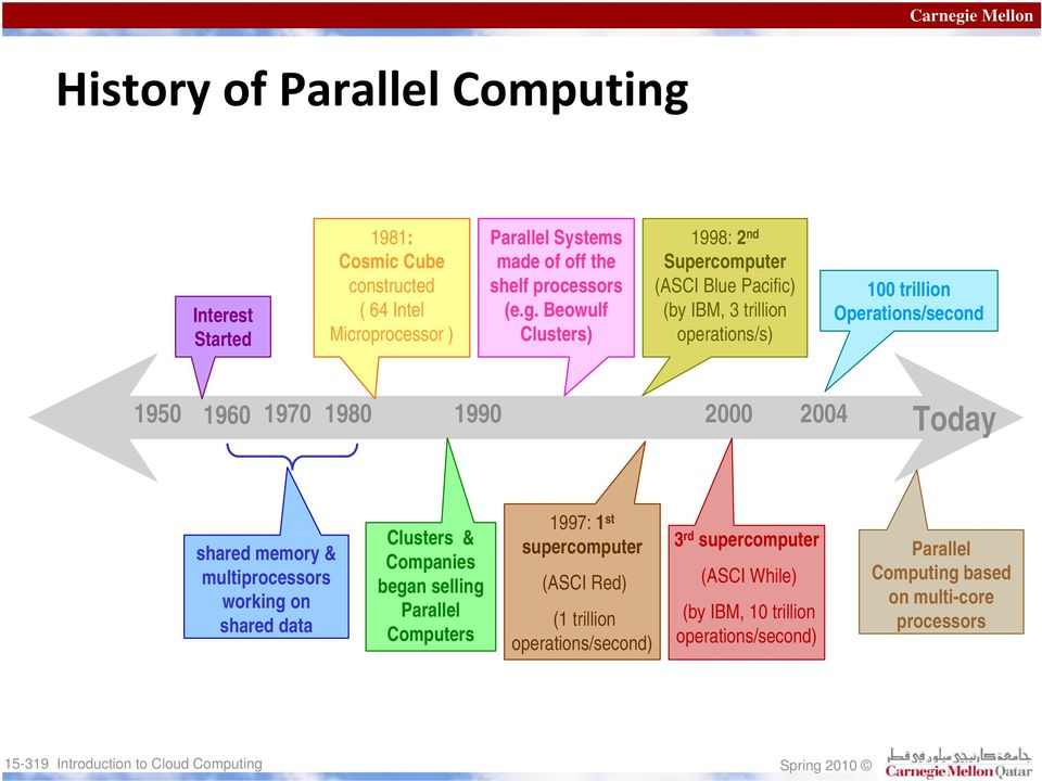 1990 2000 2004 Today shared memory & multiprocessors working on shared data Clusters & Companies began selling Parallel Computers 1997: 1 st supercomputer