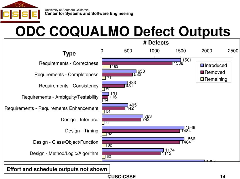 Design - Method/Logic/Algorithm Effort and schedule outputs not shown # Defects 0 500 1000 1500 2000 2500 1501 1338 163