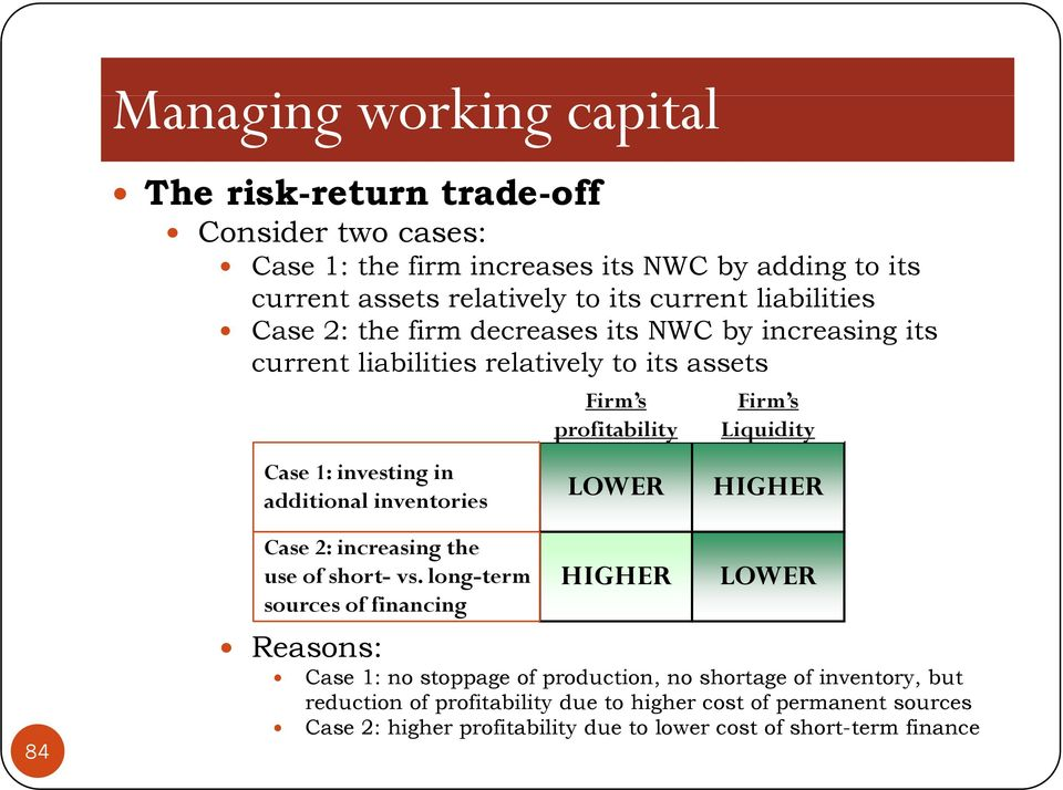 profitability Liquidity LOWER HIGHER 84 Case 2: increasing the use of short- vs.