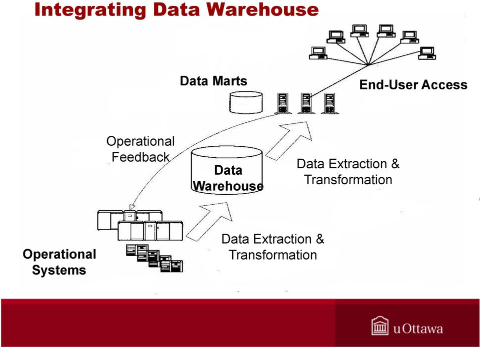 Warehouse Data Extraction & Transformation