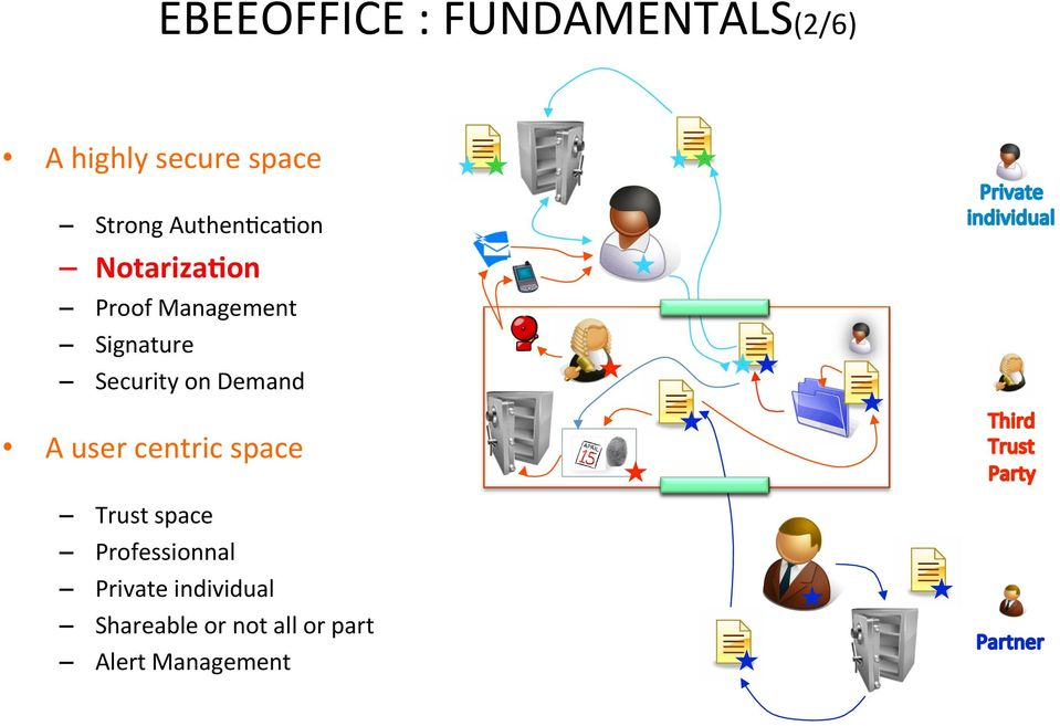 on Demand A user centric space Trust space Professionnal