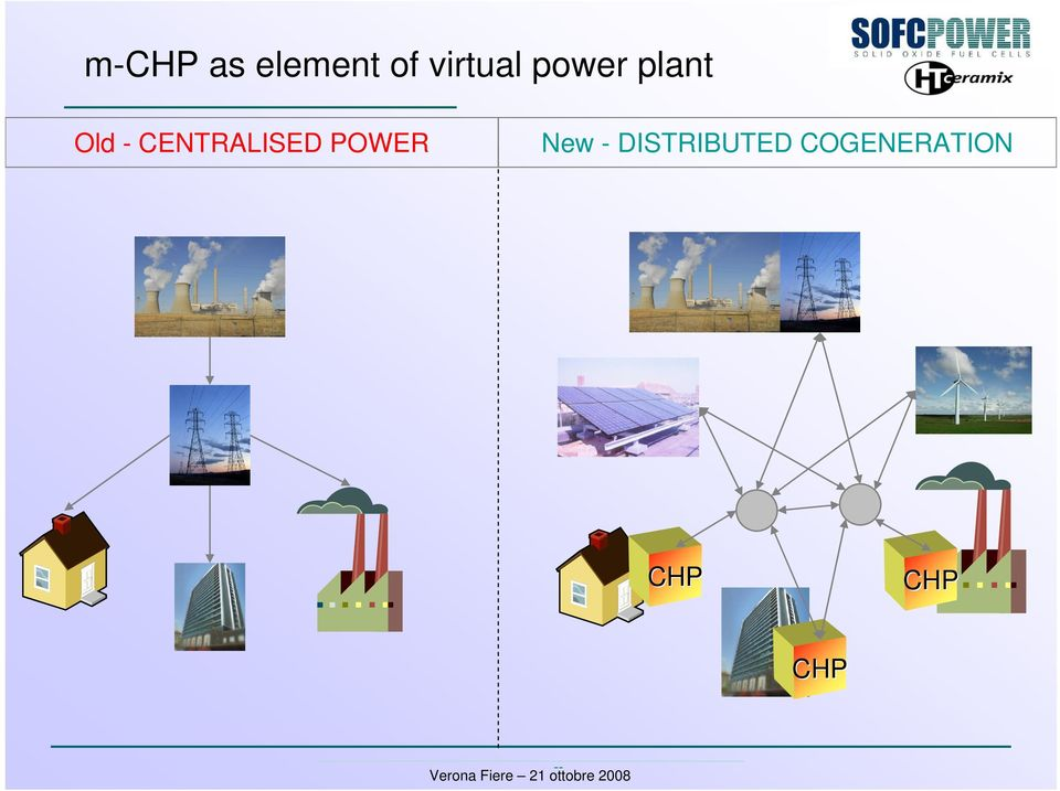 - DISTRIBUTED COGENERATION CHP CHP
