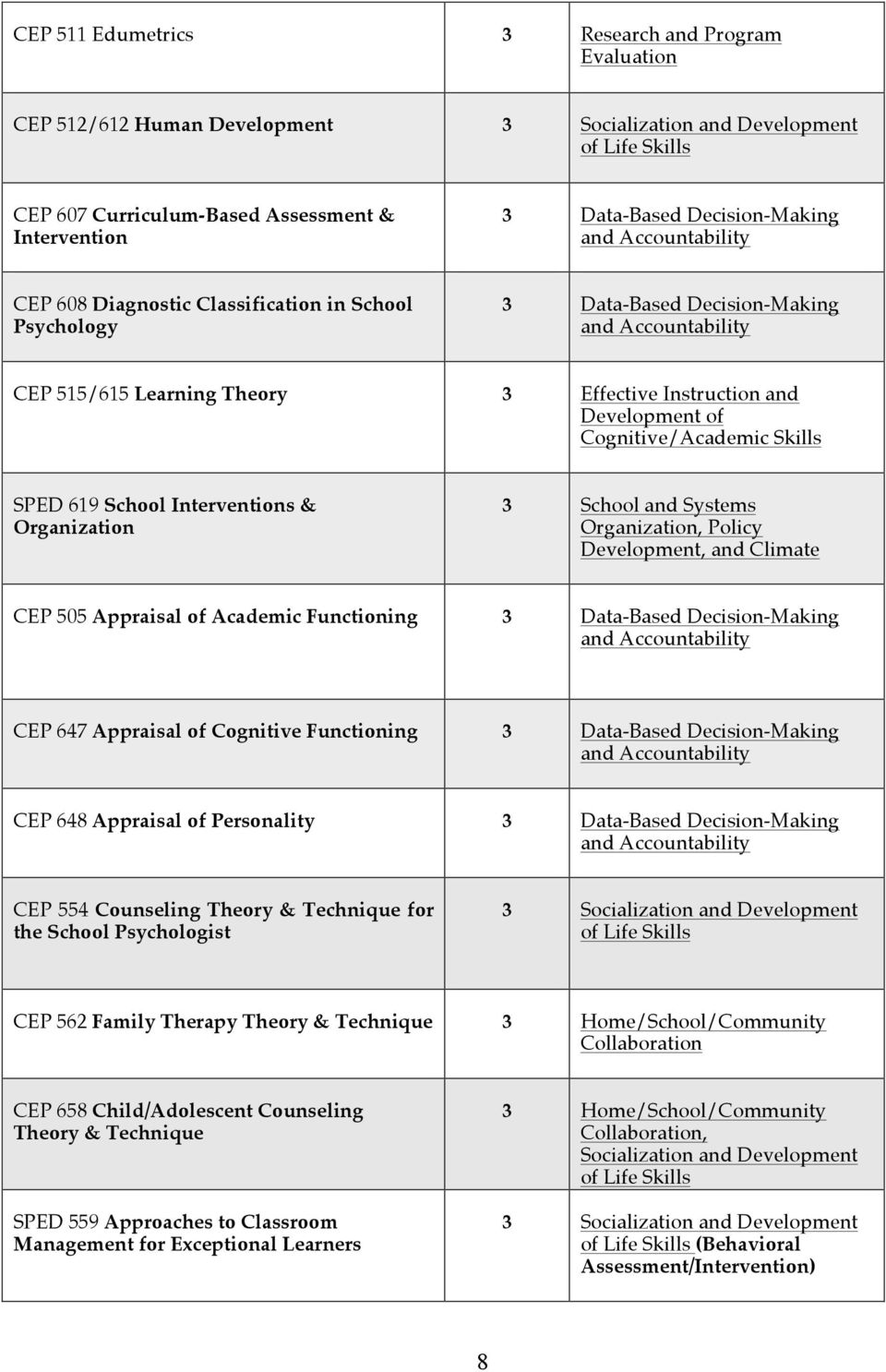 Development of Cognitive/Academic Skills SPED 619 School Interventions & Organization 3 School and Systems Organization, Policy Development, and Climate CEP 505 Appraisal of Academic Functioning 3