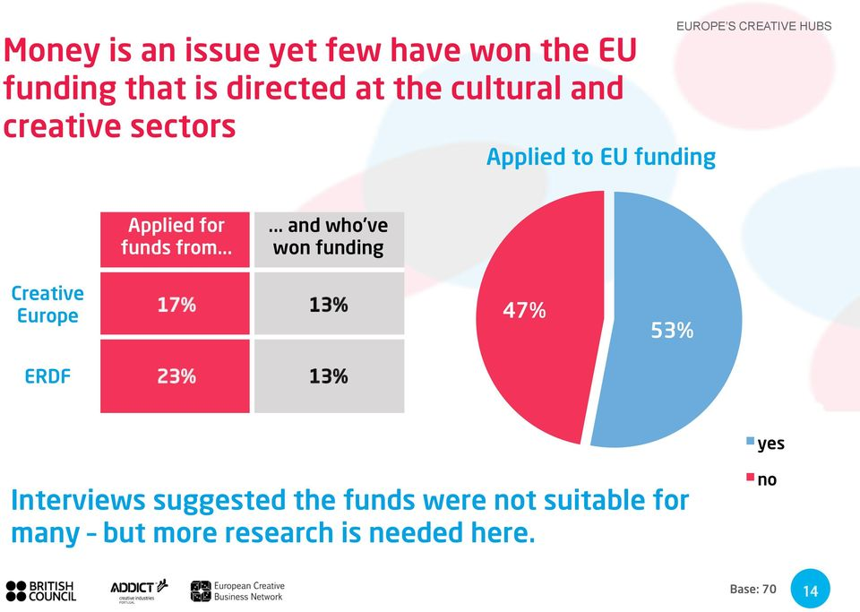 ..... and who ve won funding Creative Europe 17% 13% 47% 53% ERDF 23% 13% yes