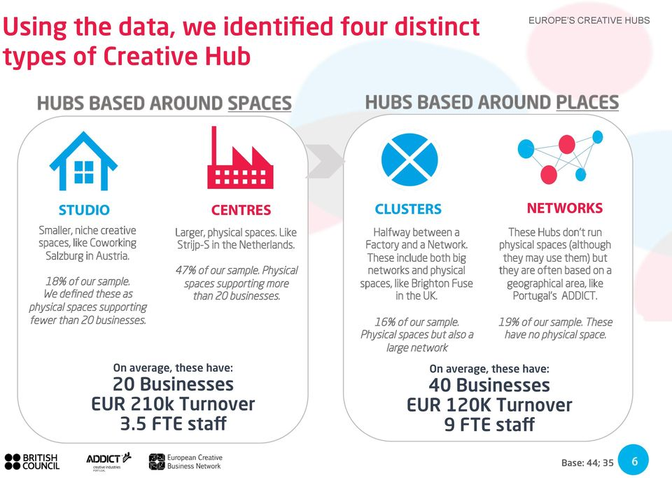 Physical spaces supporting more than 20 businesses. On average, these have: 20 Businesses EUR 210k Turnover 3.5 FTE staff Halfway between a Factory and a Network.