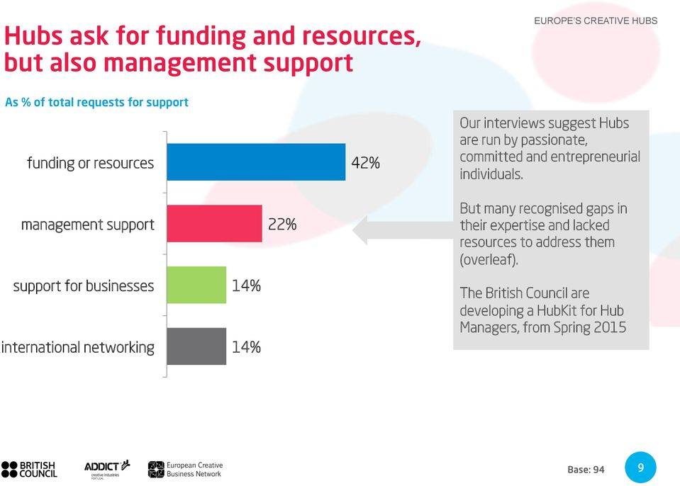 management support support for businesses international networking 14% 14% 22% But many recognised gaps in their