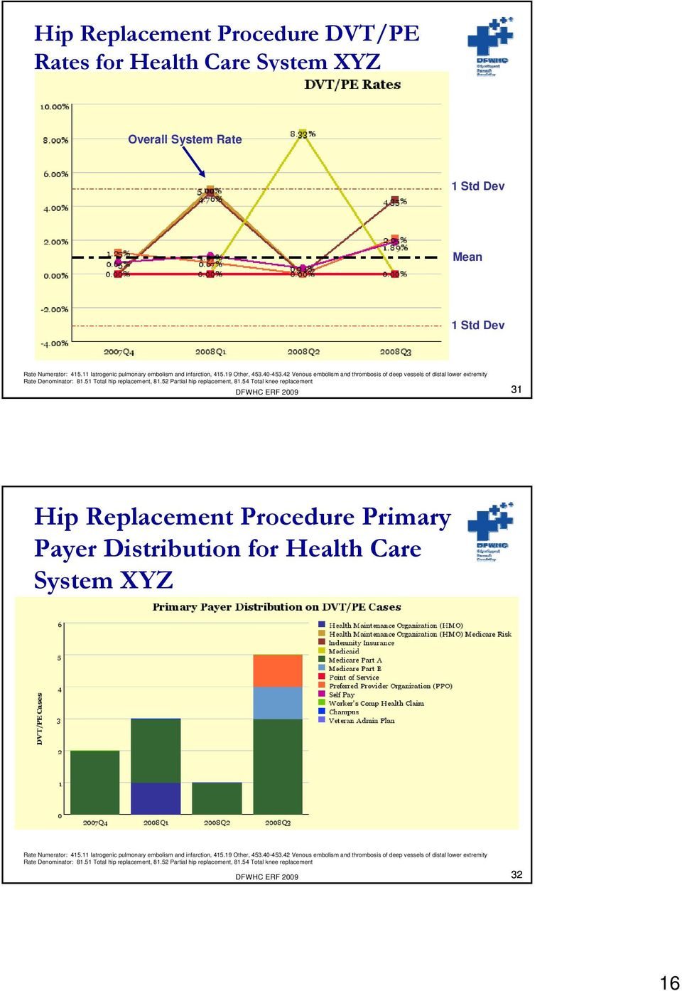54 Total knee replacement DFWHC ERF 2009 31 Hip Replacement Procedure Primary Payer Distribution for Health Care System XYZ Rate Numerator: 415.