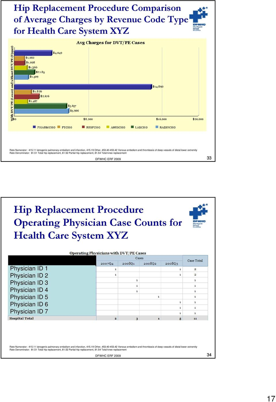 54 Total knee replacement DFWHC ERF 2009 33 Hip Replacement Procedure Operating Physician Case Counts for Health Care System XYZ Physician ID 1 Physician ID 2 Physician ID 3 Physician ID 4 Physician