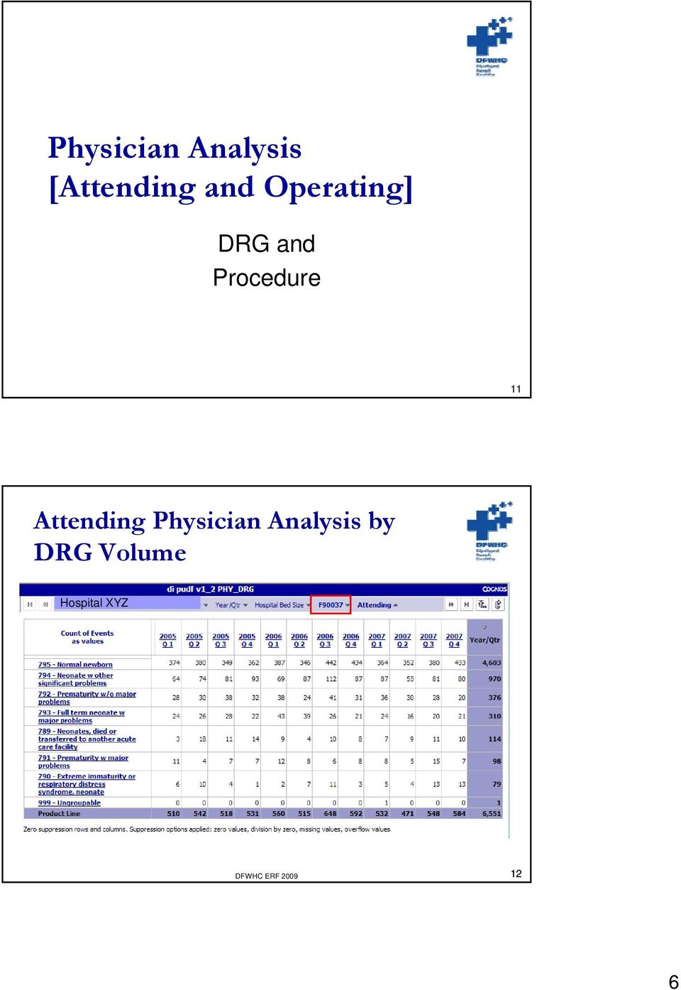 Attending Physician Analysis by DRG