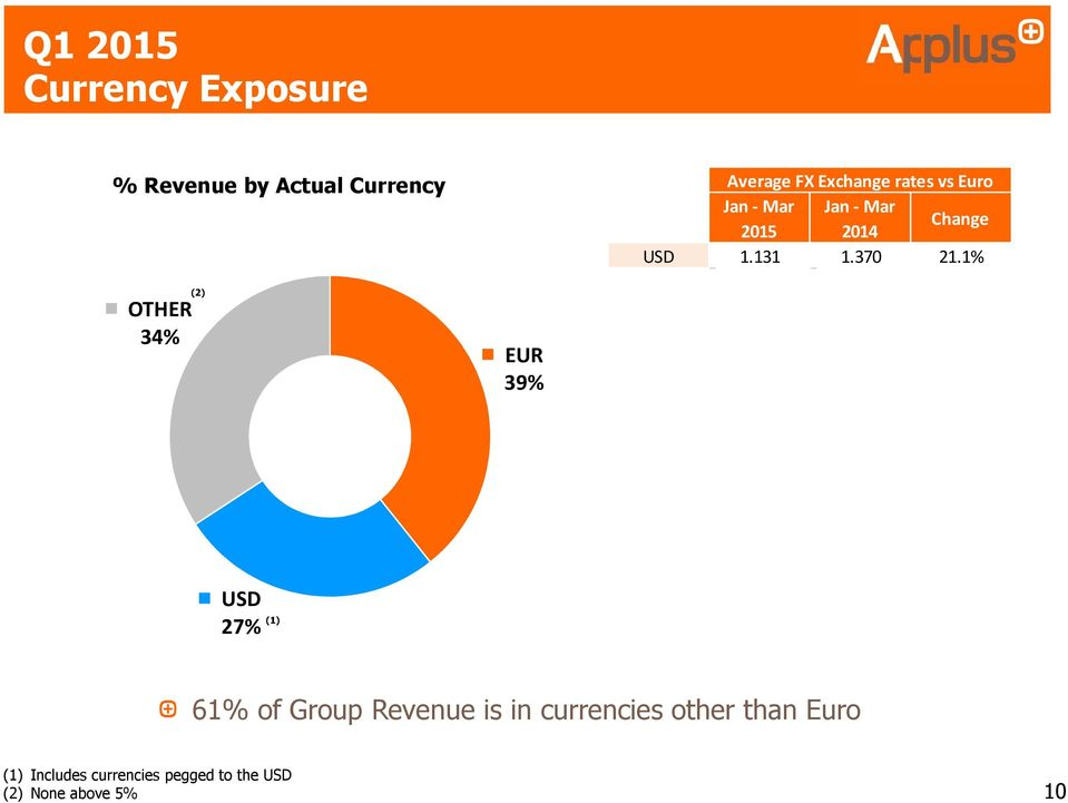 1% OTHER 34% (2) EUR 39% USD 27% (1) 61% of Group Revenue is in currencies