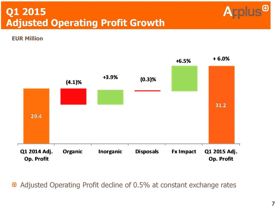 Adjusted Operating Profit