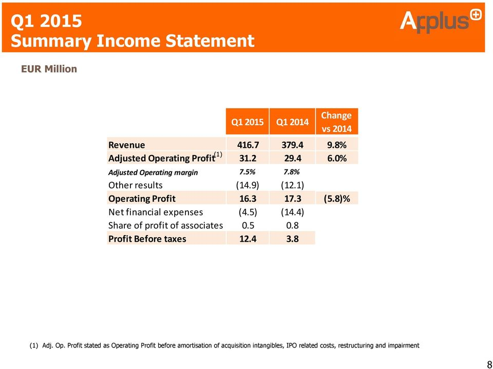 1) Operating Profit 16.3 17.3 (5.8)% Net financial expenses (4.5) (14.4) Share of profit of associates 0.5 0.