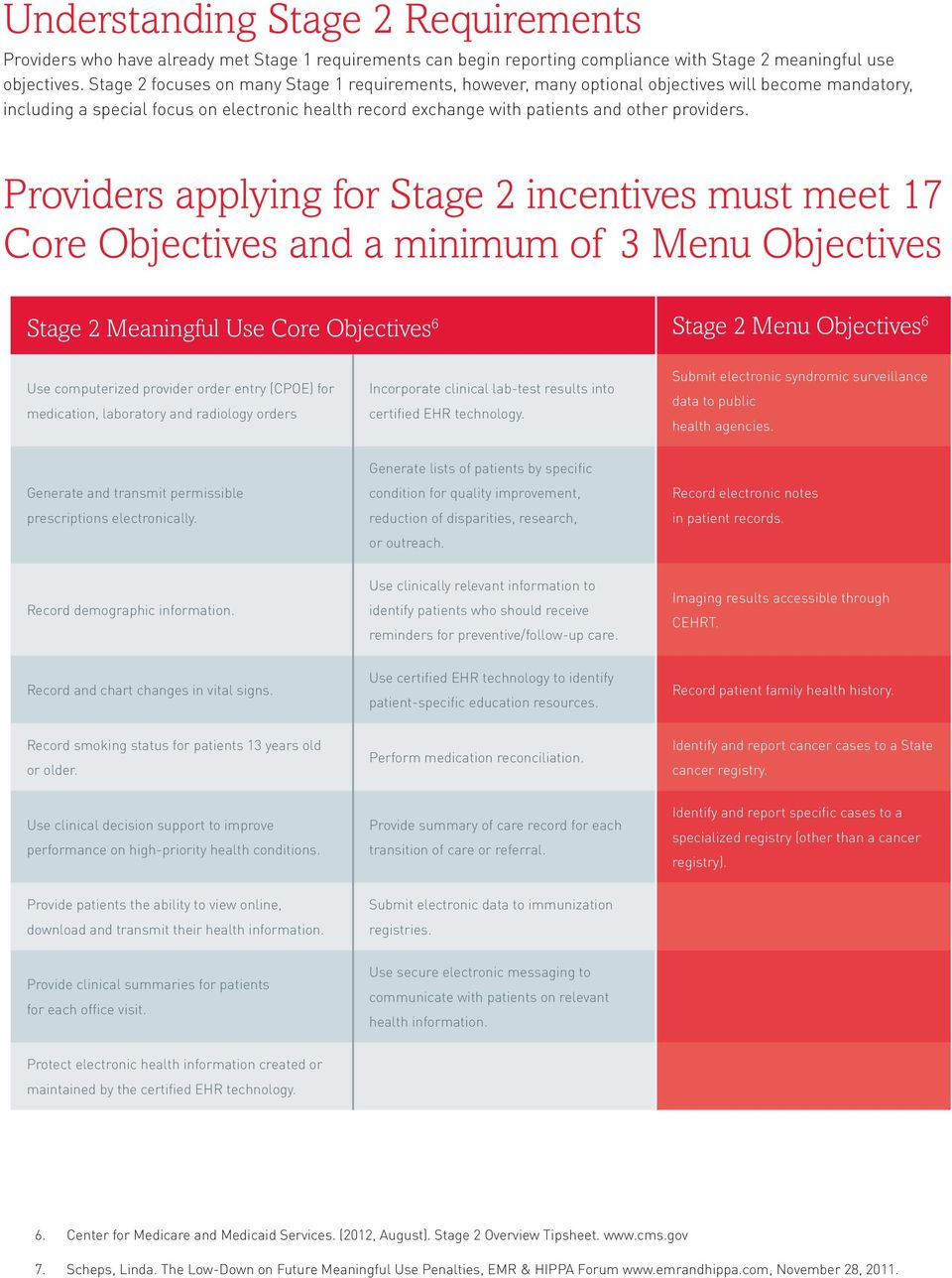 Providers applying for Stage 2 incentives must meet 17 Core Objectives and a minimum of 3 Menu Objectives Stage 2 Meaningful Use Core Objectives 6 Stage 2 Menu Objectives 6 Use computerized provider