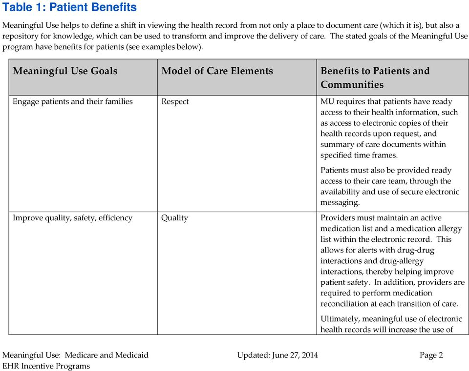 Meaningful Use Goals Model of Care Elements Benefits to Patients and Communities Engage patients and their families Respect MU requires that patients have ready access to their health information,